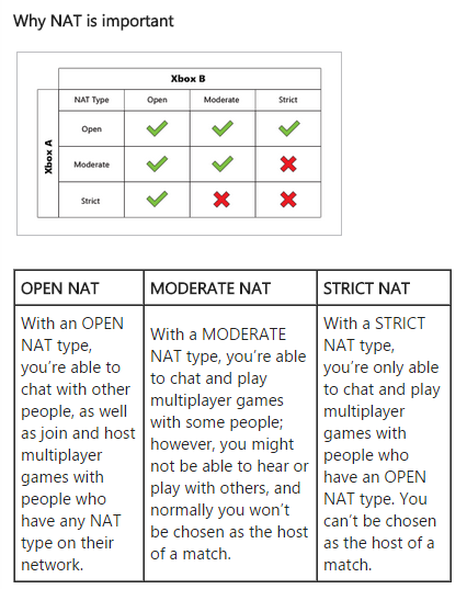 NAT for Xbox systems